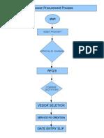 Manpower Procurement Process