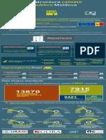 Infrastructura calitatii, R. Moldova