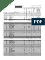 1995 final season stats