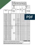 COTTON CORPORATION OF INDIA COTTON AUCTION NOTICE DT.13.03.2015