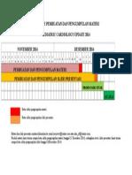 Timeline Pembuatan Dan Pengumpulan Materi Cardiology Update