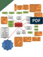 Mapa Max Weber.pptx
