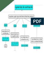 Mapa Conceptual de Ortografía Sobre Las Palabras Agudas Graves y Esdrújulas