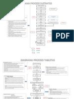 Diagrama Flujo de Productos