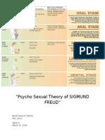 Psycho Sexual Theory of SIGMUND FREUD.docx