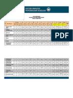 Analisa Mata Pelajaran Kelas T5 5
