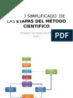 Modelo Simplificado de Las Etapas Del Método Cientifico