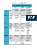 curriculum delivery model