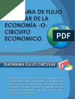 Circuito Economico Microeconomia