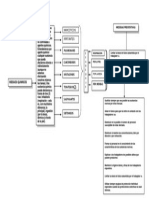 Mapa Conceptual de Riesgos Químicos