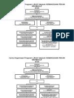 Carta Organisasi Program LINUS 2015