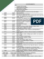 Linea de tiempo desde la creacion.pdf