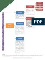 TNJ, Estructura Negocio Jurídico ELEMENTOS