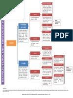 TNJ, Estructura Negocio Jurídico REQUISISTOS
