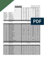1994 final season stats