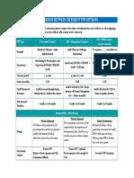 PPP Option Comparisison