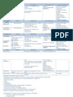 01 - Farmacología - SNC (Resumen)
