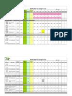 Resumen de Indicadores de Proceso - 2014