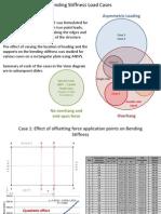 Parameteric Study on Bending Stiffness - July 17