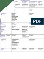 PMBOK - Grupos de Processos e Areas de Conhecimento - Portugues e Ingles