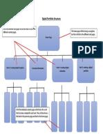 p2 digital portfolio structure chart