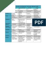 perspectives on curriculum development 1 8