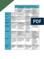 perspectives on curriculum development
