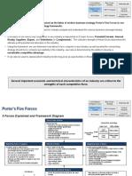 Framework Porter 5 Forces