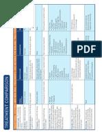 Treatment Comparison Chart