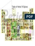 Periodic Table Herbs & Spices Portrait
