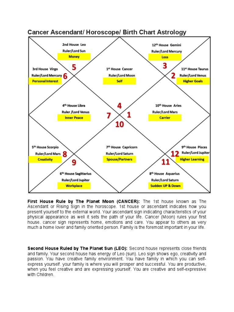 4 cancer ascendant horoscope birth chart astrology planets in 4 cancer ascendant horoscope birth chart astrology planets in astrology horoscope nvjuhfo Image collections