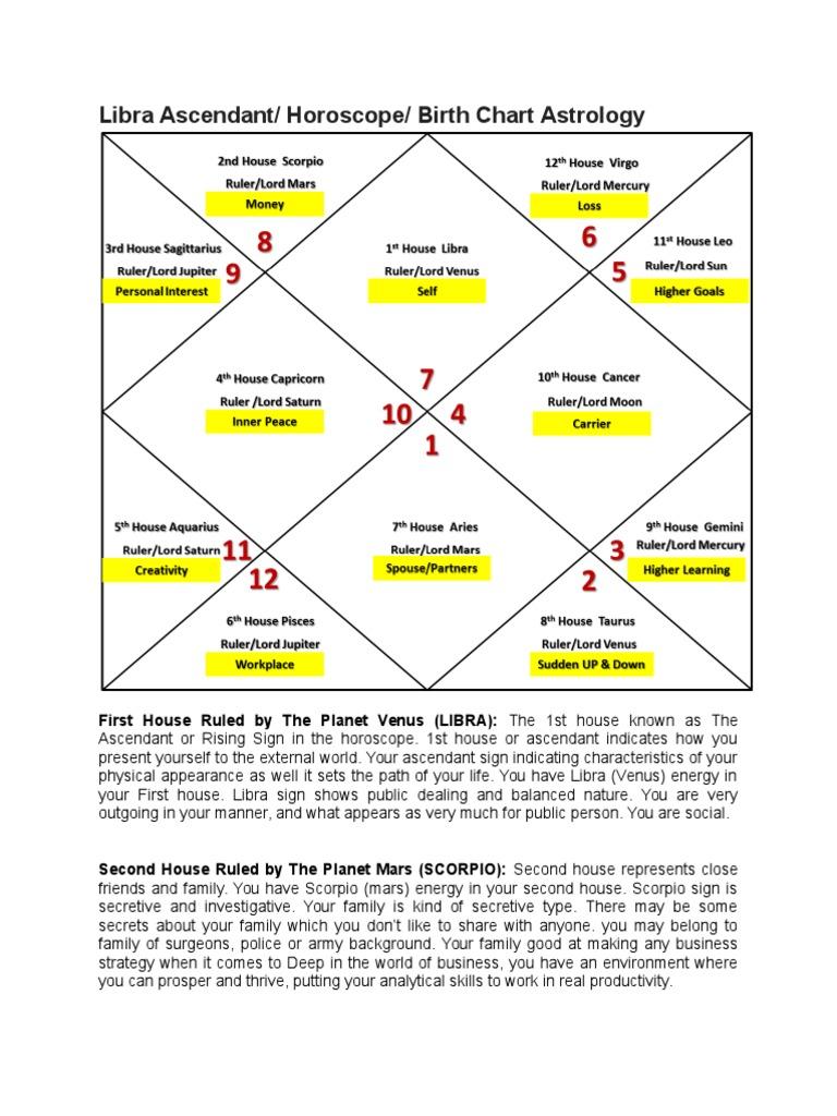 7 Libra Ascendant Horoscope Birth Chart Astrology   Planets