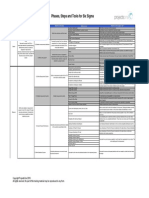 Overview Six Sigma Phases Steps Tools