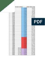 PIB Serie Unica Enlasada 1965-2005