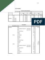 Lampiran Uji Statistik