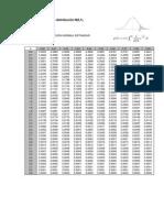 Tabla de La Distribución Normal Colas Derecha