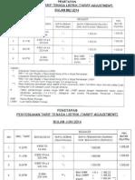 Table Penyesuaian Tarif Listrik PLN 2014 - 2015 (Maret)