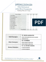 DIAHC Champion Results 2015
