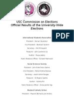 2015 University-wide Organization Results