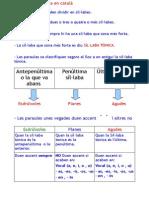 accents català
