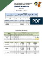 Resultados dos jogos do Torneio Triball, 19 de março.pdf