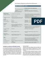 Endocrine Abnormalites