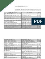 ISO13631-2002的引用文件与我国标准的对照