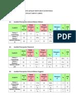 Laporan Analisis Pencapaian Prasaringan (1)