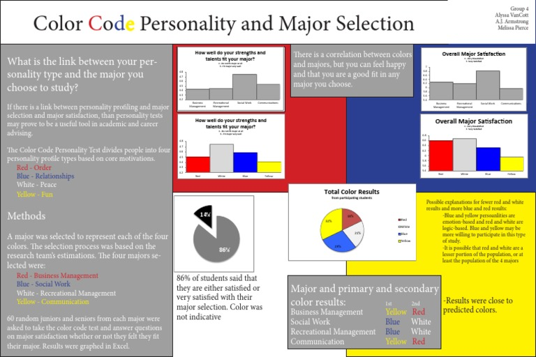 Color Code Personality And Major Selection Poster Personality