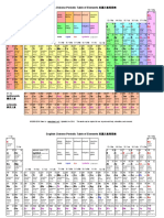 English-Chinese periodic table of elements