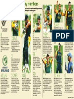 Proteas' World Cup in numbers