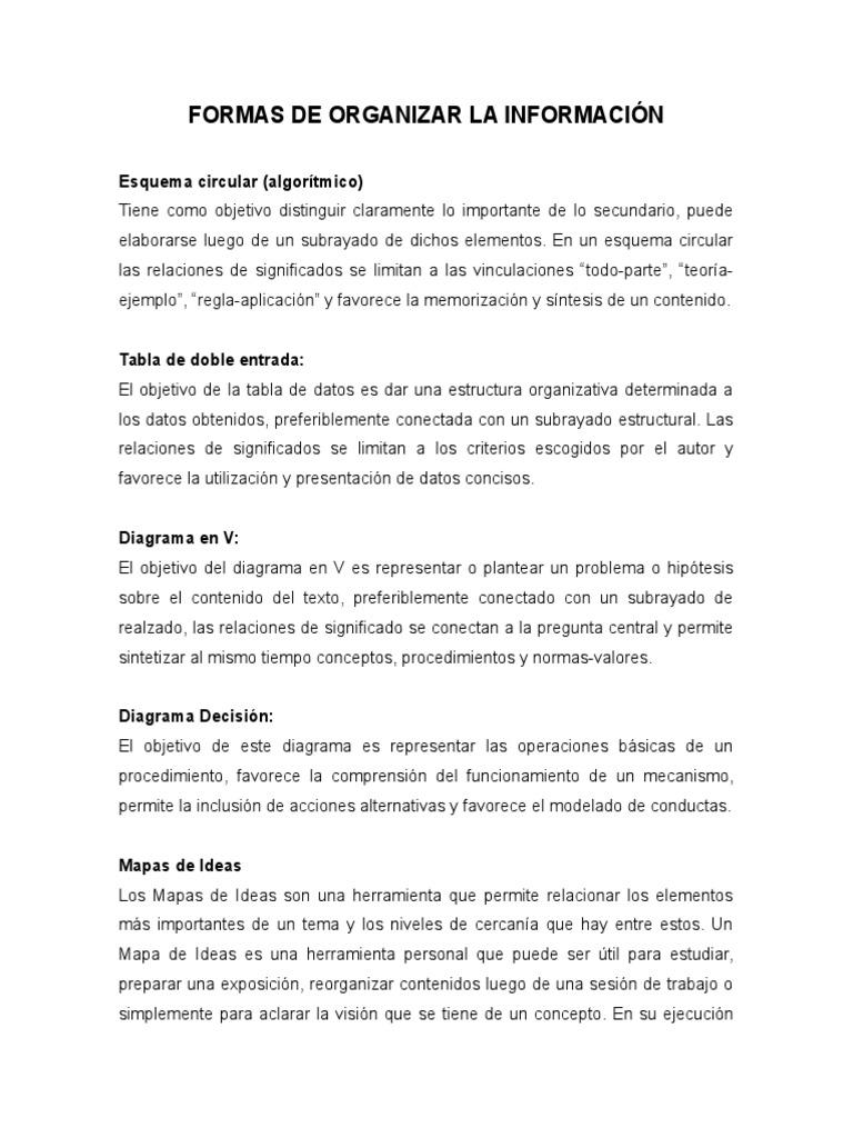 Formas De Organizar La Información Concepto Mapa