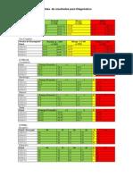 Tabla de Puntajes Tests estandarizados Lenguaje