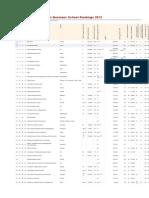 European Business School Rankings 2013